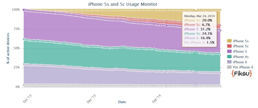 iphone5s_usage_monitor