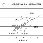 貧困と肥満率の関係