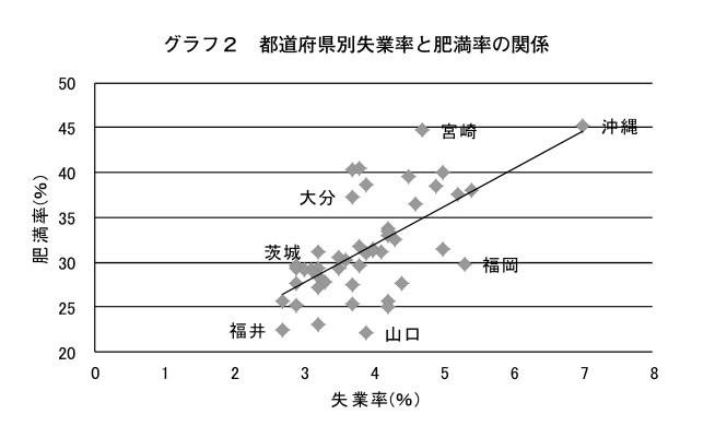 都道府県別失業率と肥満率