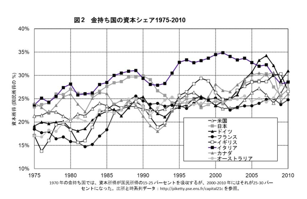 先進国の資本分配率のシェア