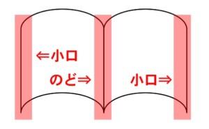 正しい本の開き方。本の名称