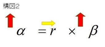 資本分配率=資本収益率×資本所得比