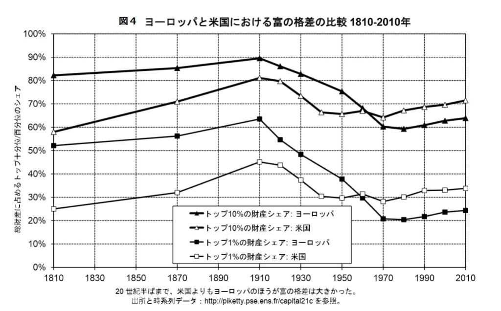 米欧富と格差の比較
