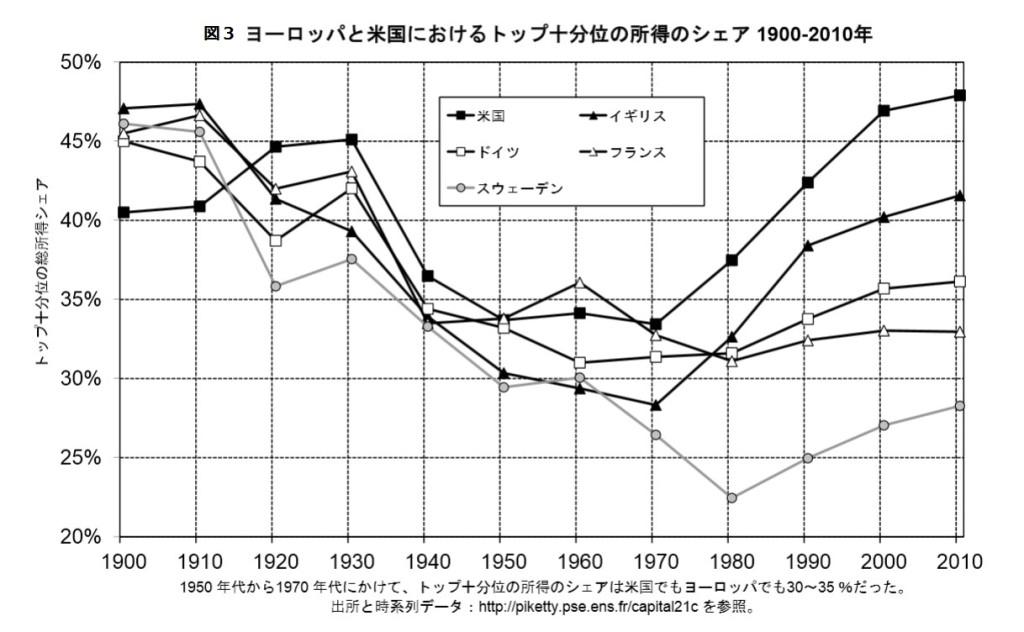 米欧トップ10分位所得シェア