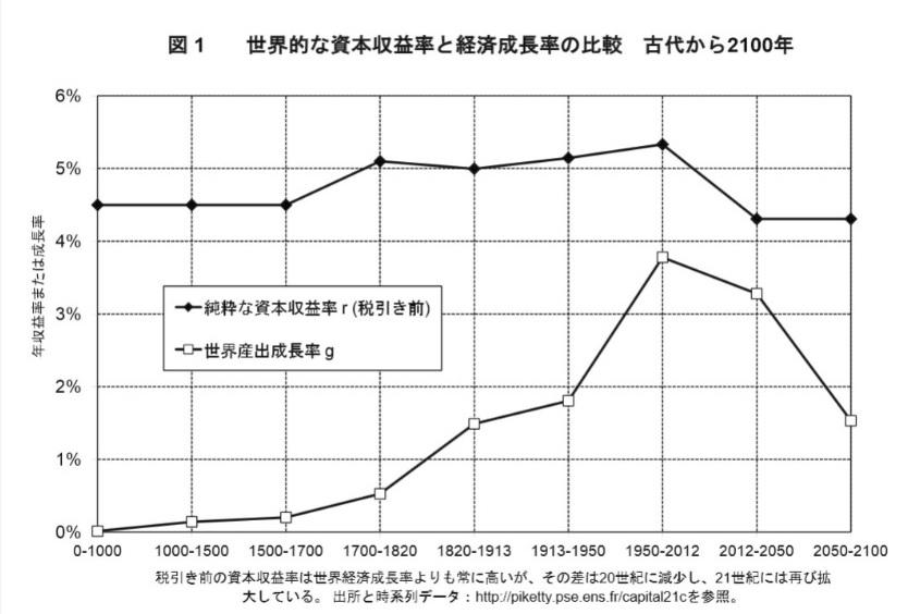 資本収益率と経済成長率の比較