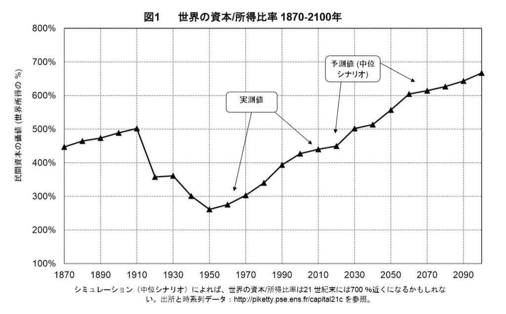 資本所得比率の推移