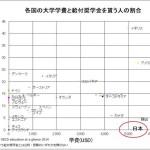 日本の大学学費の高さ、奨学金制度の弱さがわかるOECDのデータ5つ。学費無償化を留保しているのは、日本とマダガスカルだけ
