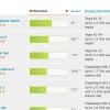 特集:タブレット&スマートフォン、各ベンチマークソフトでのスコアTOP10を比較