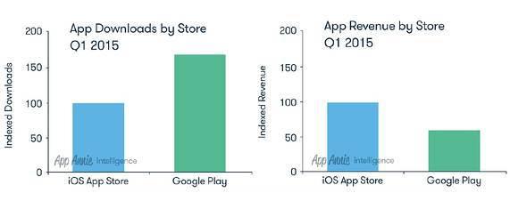 App-Store-Google-Play-Q1-15
