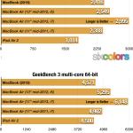 新型MacBookの性能はiPad Air2と同程度
