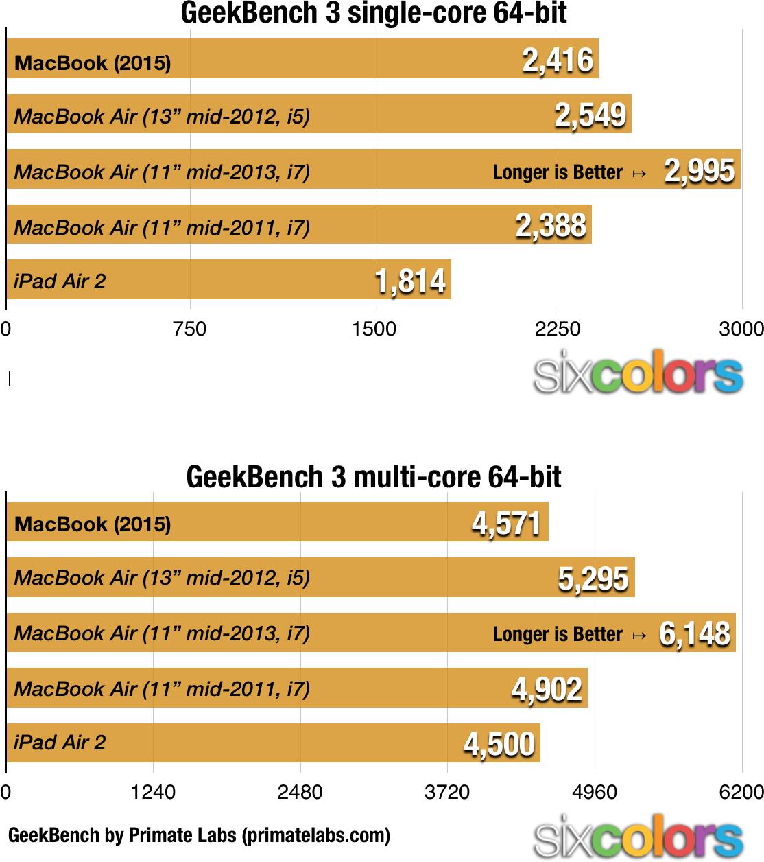 macbook-bench2