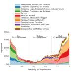 今後20年間で約半数の仕事がコンピューターに取って代わられる