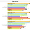 ソニー「Xperia Z3 +/Z4」、ベンチマークソフトでの低スコアぶりが話題に