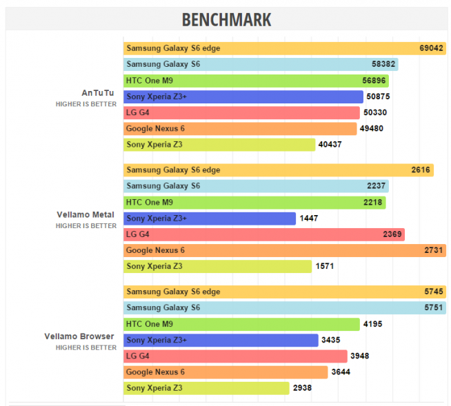 xperia-z3-plus-benchmark-test-654x589