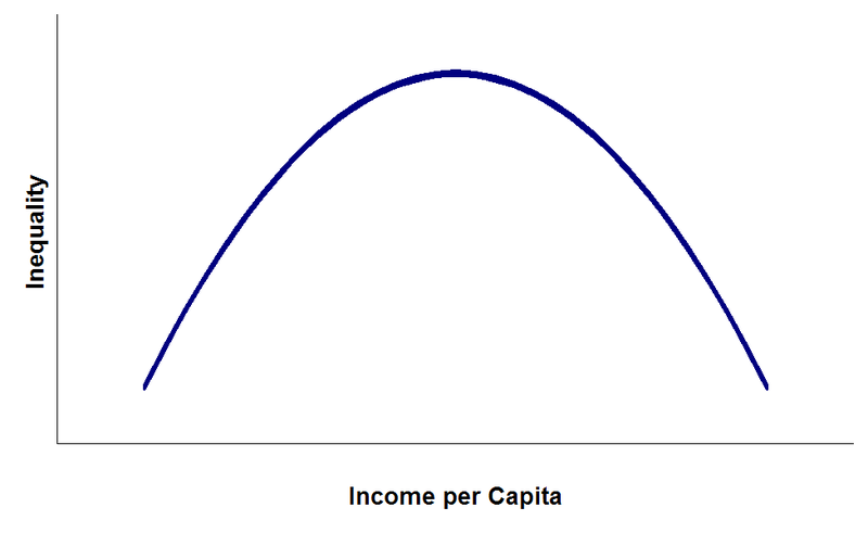 800px-Kuznets_curve