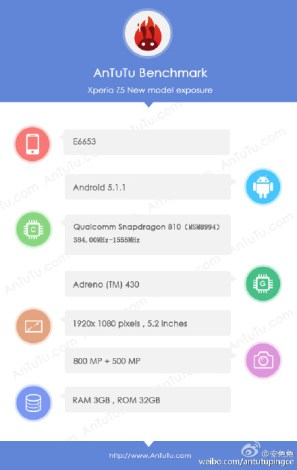 Sony-Xperia-Z5-Antutu-Benchmark-Socre-and-specs