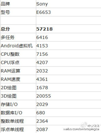 Sony-Xperia-Z5-Antutu-Score-detail