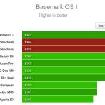 Xperia Z5のグラフィック、総合性能は?ベンチマークスコアが公開。Z4より20~30%性能アップ?