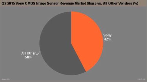 Sony+q2+2015+share
