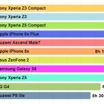 Xperia Z5、続・バッテリー騒動。アップデート後もバッテリーの消耗は早い?バッテリーに関する各種ベンチマークを調査