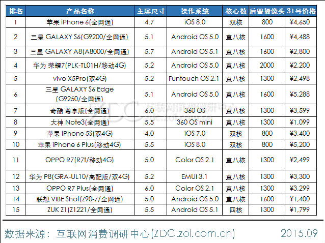 chiina_smartphone_ranking