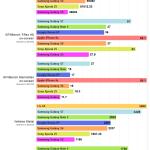 GalaxyS7/LG G5/iPhone 6s/Xperia Z5ほか8機種をベンチマーク5種で比較。S7はAntutu11.6万点、G5は13万点