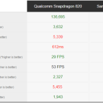 サムスンGalaxy S7・S7 edge、両CPUモデルともにベンチマークが出る。ベンチ5種スマホ9機種比較