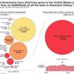 アメリカでは戦死者より、銃死亡者の方が多い&統計学で戦死者を激減させたナイチンゲール