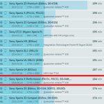 ベンチマークスコア結果、Xperia X PerformanceはZ5よりバッテリーが持つ