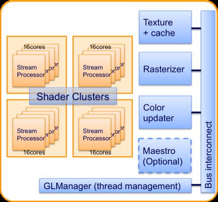 M3000-GPUコアブロック図