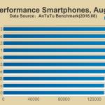 Antutuが16年8月時点でのベンチマークスコアTOP10端末を発表。トップはOnePlus3!+注意点