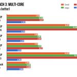 2016年新型MacBook Proのベンチマークソフト「Geekbench 3」「CINEBENCH R15 CPU」での計測結果