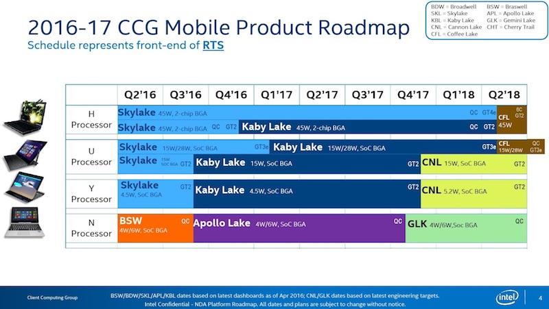 intel_coffee_lake_roadmap