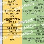 Snapdragon 835とExynos 8895M・Vのスペックがリーク。3GHz+2.4GHzなど