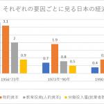 Q:なぜ日本以外の各国は、まともな奨学金があるのか?➾A:経済成長になるから。教育は投資
