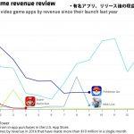 ポケモンGOは今も月15億円近い収益を計上。クラロワは40億円、マリオRUNは5億円以下