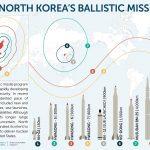 性能向上著しい北朝鮮のミサイルと、続く同国の経済成長。データ6つ